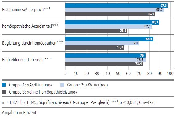 Gesundheitsmonitor 2014 Homöopathie Gespräch, Arzneimittel
