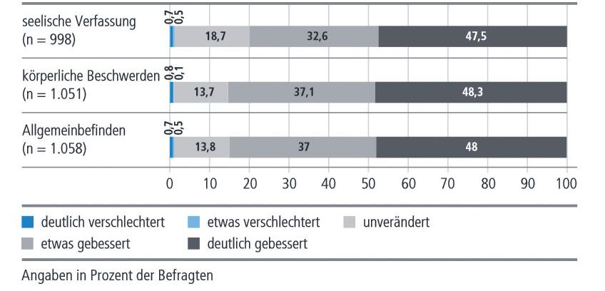 Gesundheitsmonitor 2014