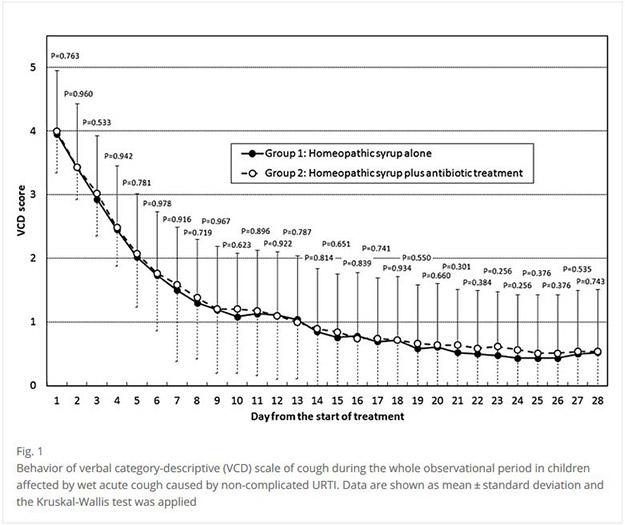Homöopathie statt Antibiotika bei Infektionen der oberen Atemwege